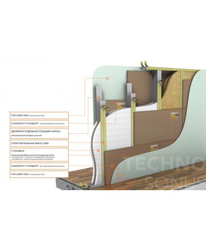 Система звукоизоляции перегородки (двойной каркас) Стандарт П