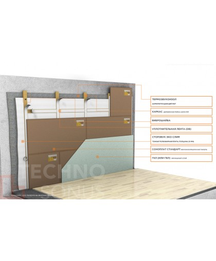 Система звукоизоляции стен (тонкий деревянный каркас) Стандарт П